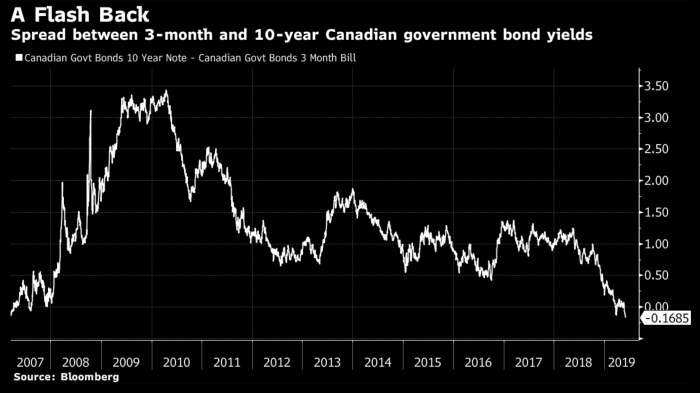 Canada's inverted yield curve portends future mortgage rate cuts