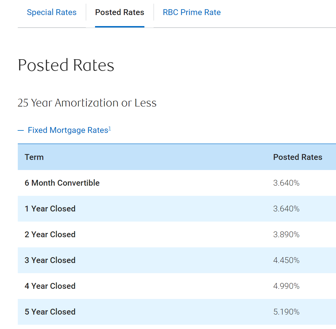 Stress Test Osfi: Finally. A Bank (RBC) Drops Its 5-year Posted Rate Below 5
