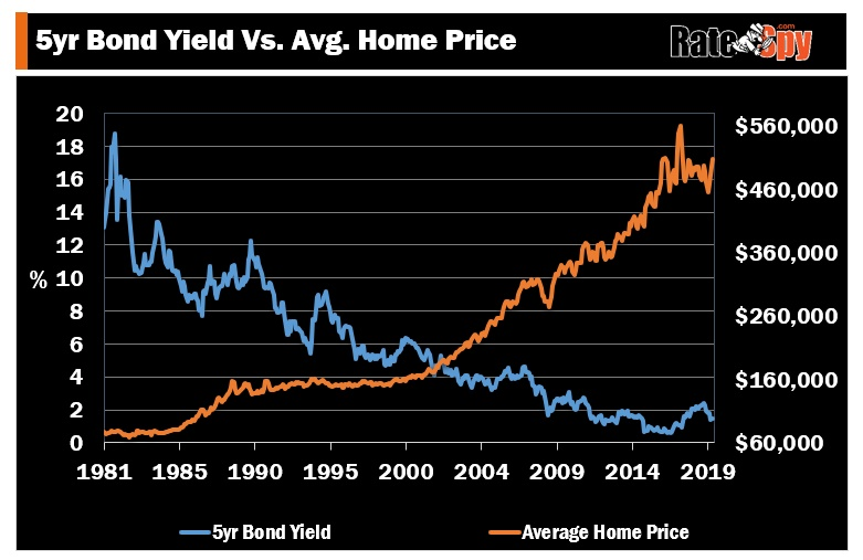 Canadian home prices versus interest rates
