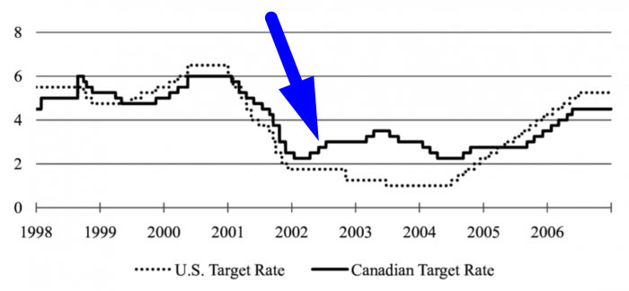 Source: Hayo, Bernd & Neuenkirch, Matthias. (2011). Canadian Interest Rate Setting: The Information Content of Canadian and U.S. Central Bank Communication. Southern Economic Journal. 78. 131-148. 10.4284/0038-4038-78.1.131