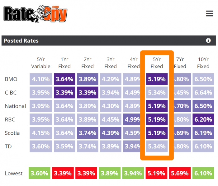 Best bank mortgage rates