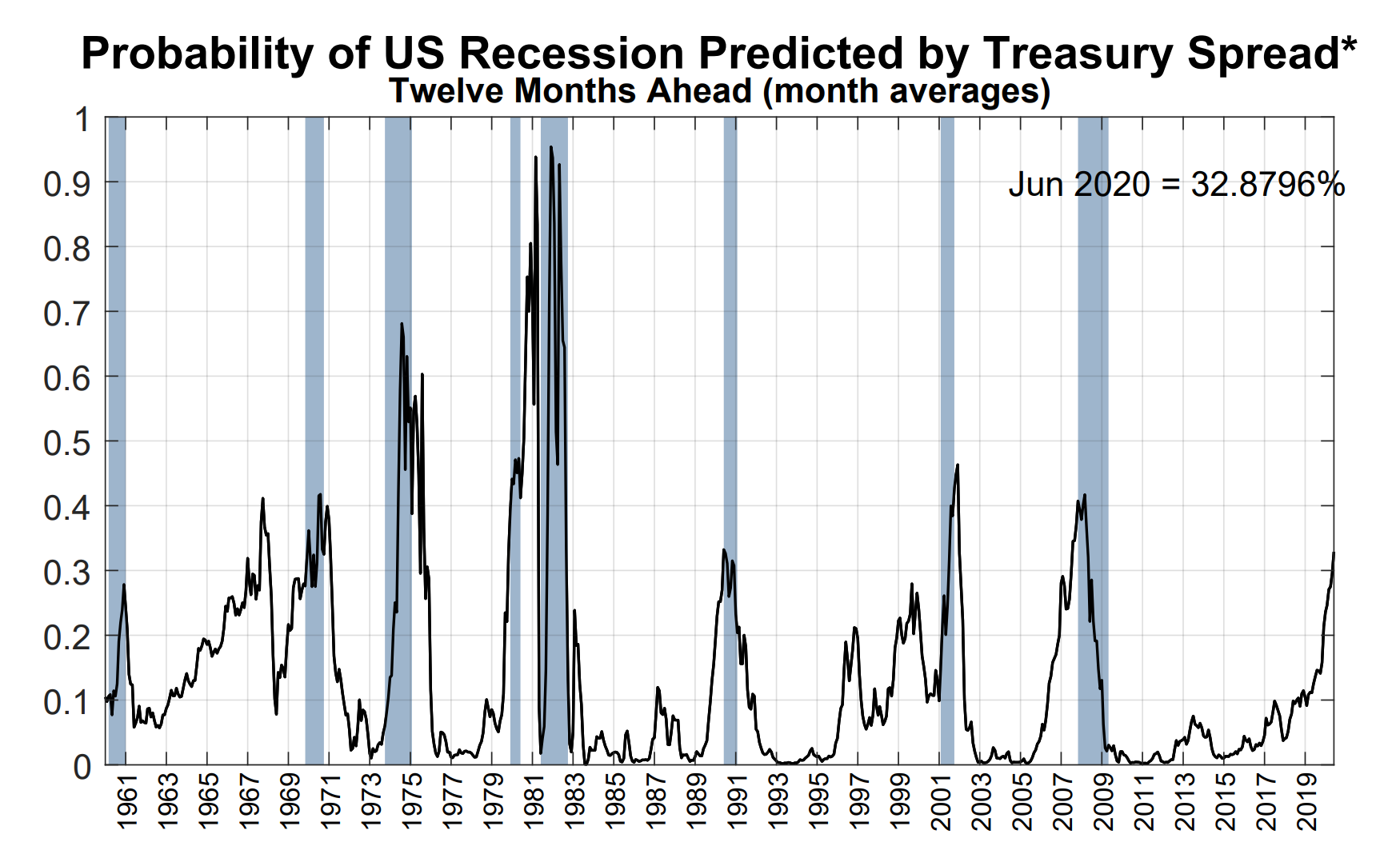 There's a 2 in 3 chance of no recession says the Fed