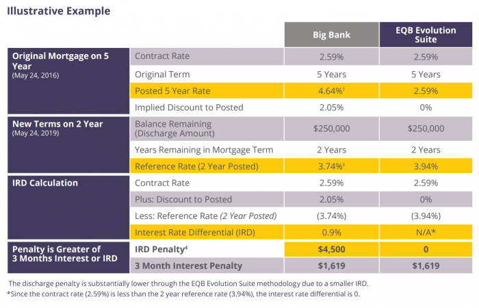 Canadian bank mortgage penalties can be 2-4 times bigger than non-bank mortgage lenders.