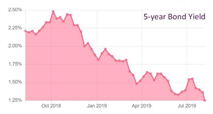 Canada's 5-year bond yield is plunging