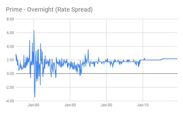 Prime - Overnight (Rate Spread)