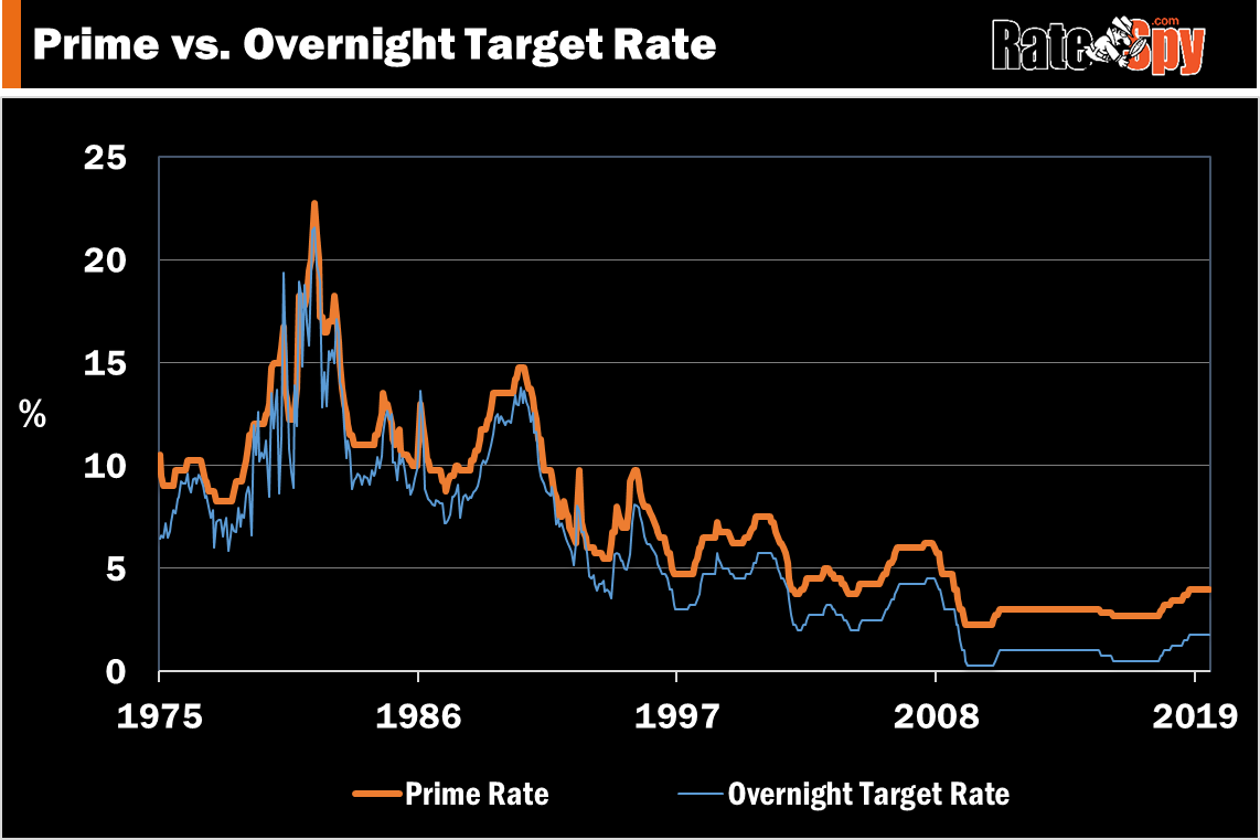 Canada prime rate vs overnight target from 1975 to 2019