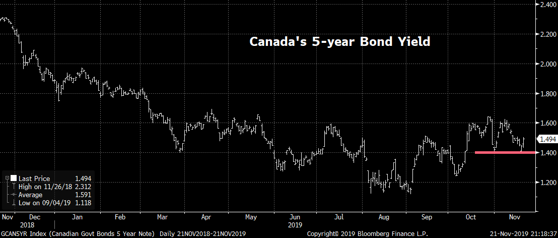 canada 5-year bond yield chart