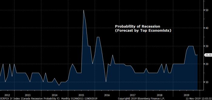 Probability o Recession in Canada