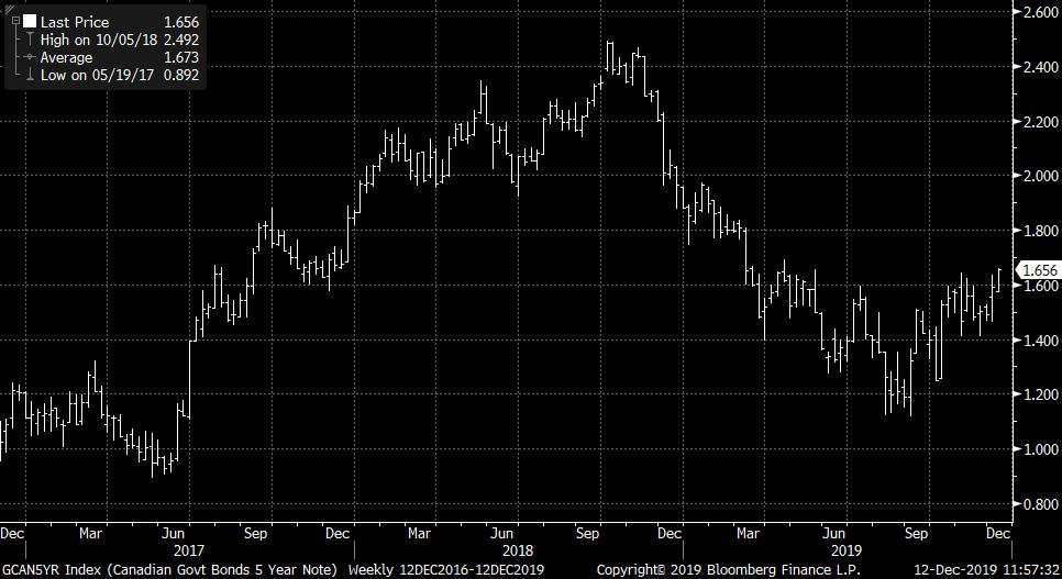 canada 5-year bond yield chart