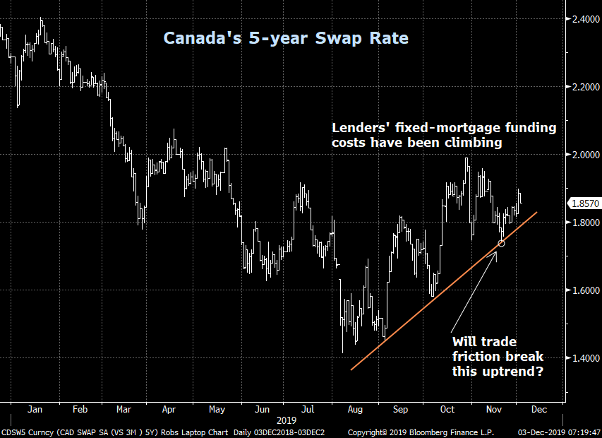 canada 5-year swap rate