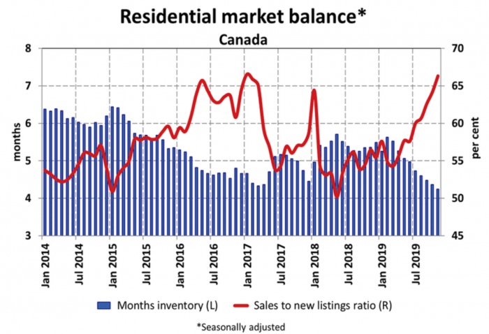 canadian housing inventory chart