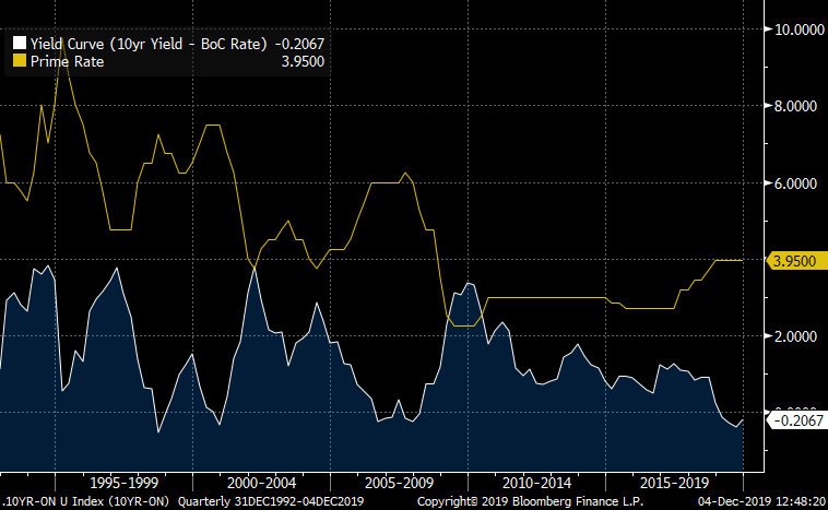 Canada yield curve vs. prime rate chart