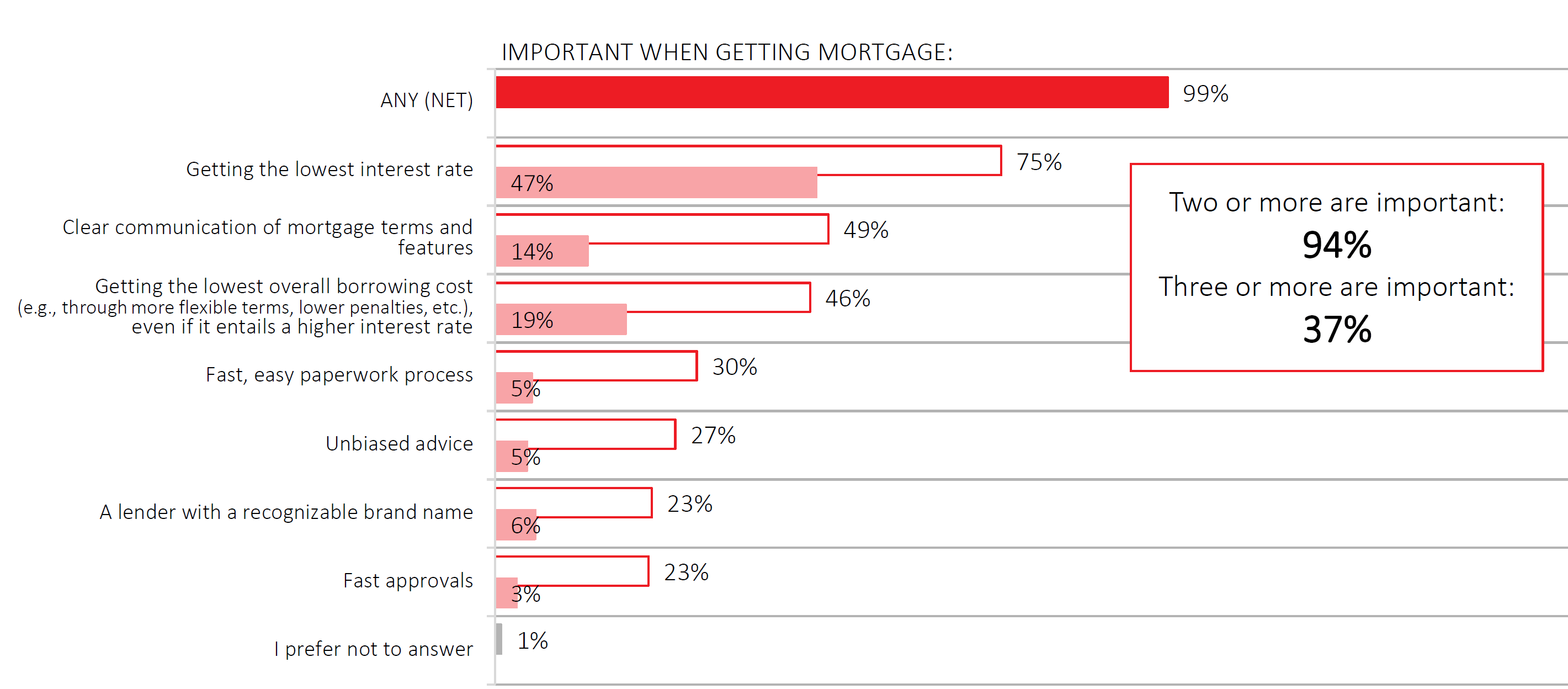 Important-when-getting-a-mortgage