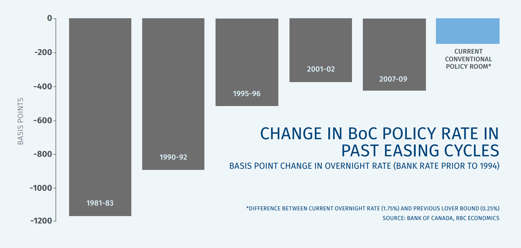 The Bank of Canada doesn't have a lot of room to cut rates in the next easing cycle.