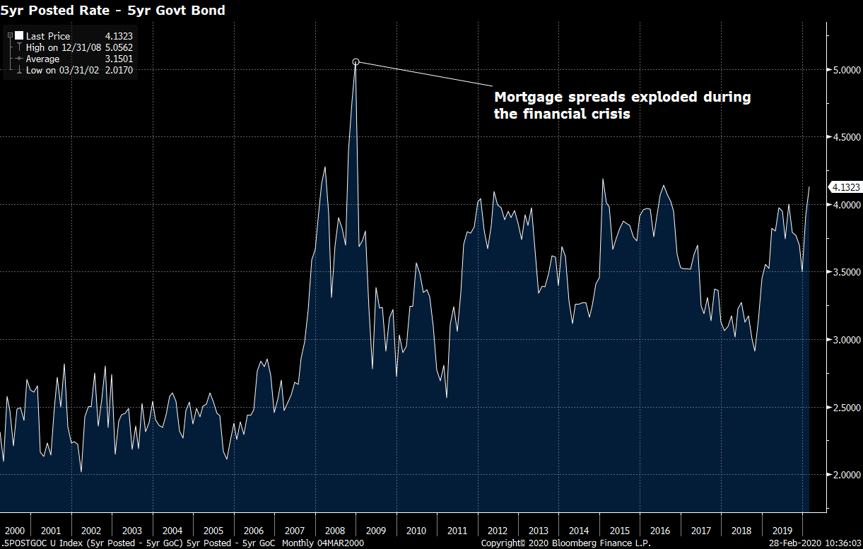Mortgage spreads could widen