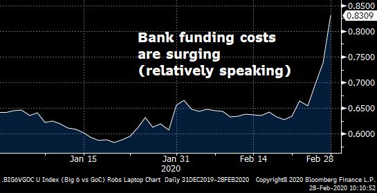 Bank-5yr-Yield-vs-Govt-5yr-Yield