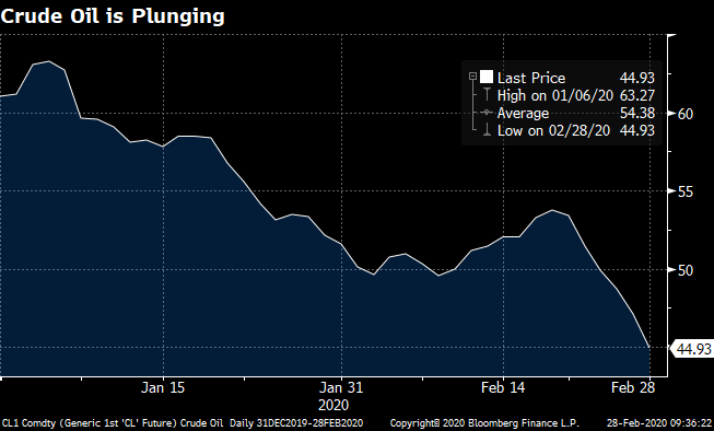 Crude Oil is Plunging
