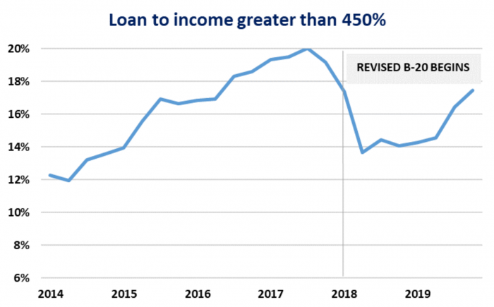 Loan-to-income ratio in canada
