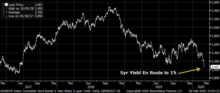 Bond yields are crashing