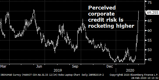 CDX Index is Soaring