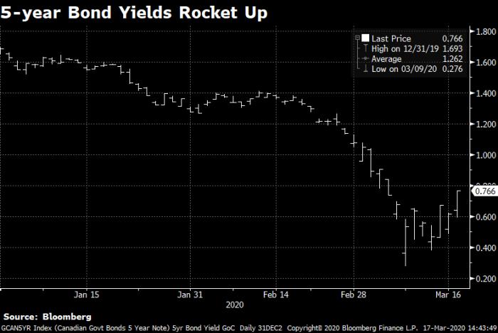 5-year bond yields jump up