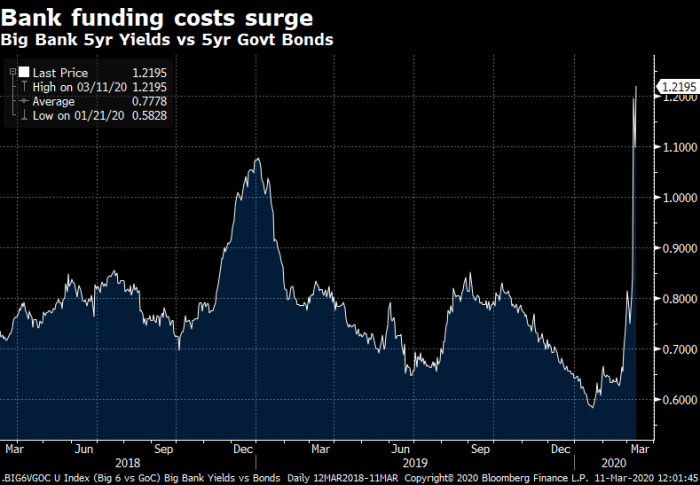 Bank funding costs are spiking