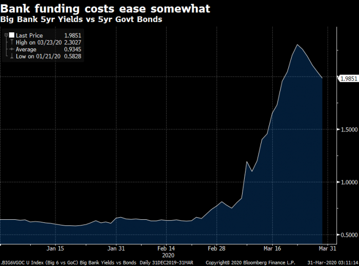 canadian bank funding costs ease slightly