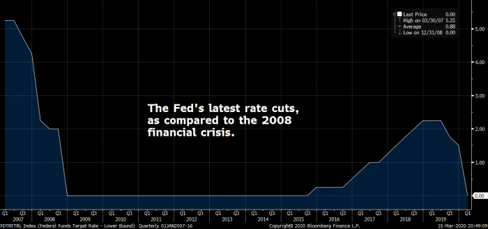 federal reserve rate moves since 2007