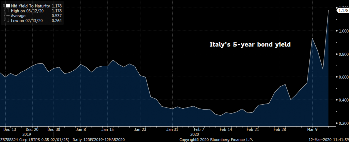 5-year yields surging in italy