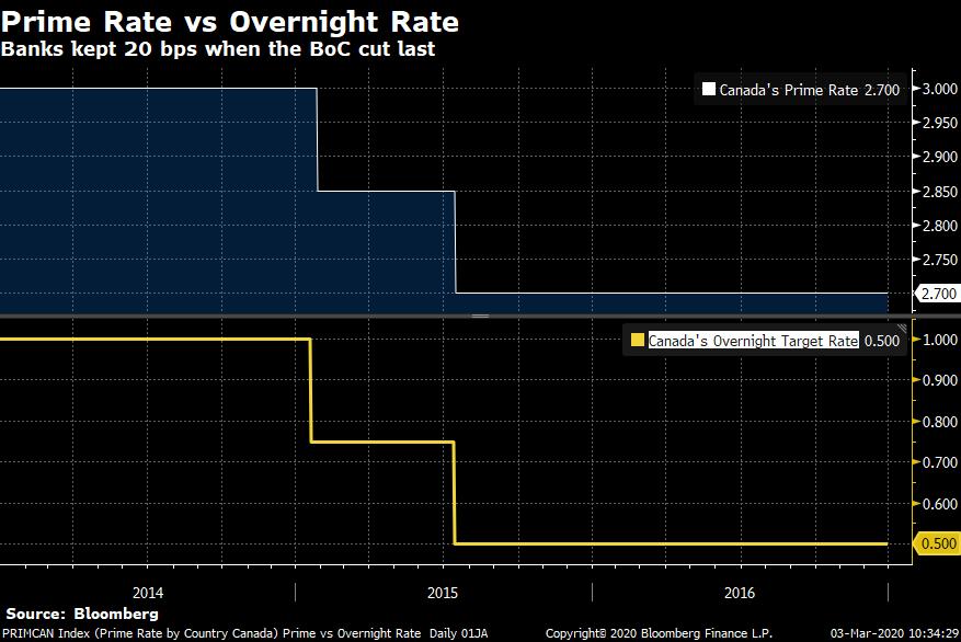 Canada's Prime rate vs. Overnight Rate
