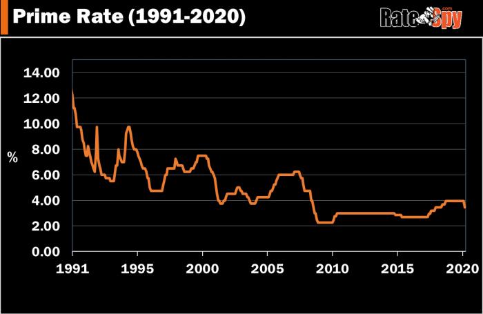 Prime Rate in Canada