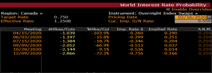 world interest rate probability according to overnight index swaps