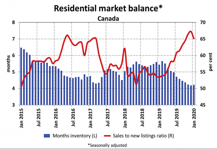 chart showing months of housing inventory and sales to new listings ratio