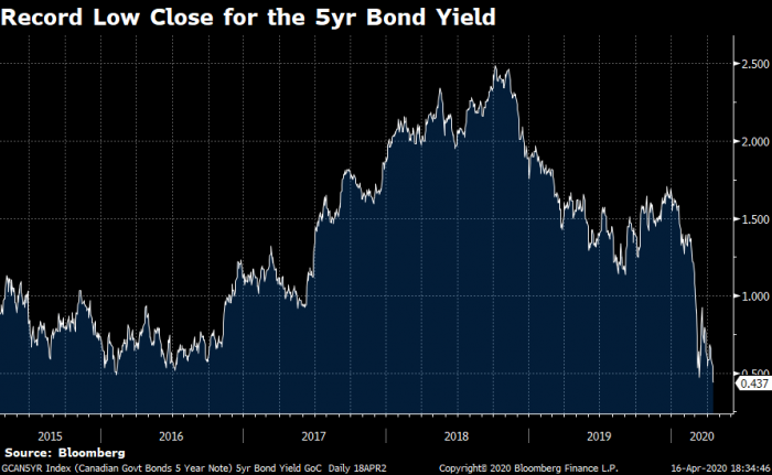Canada's 5-year bond yield closes at an all-time low