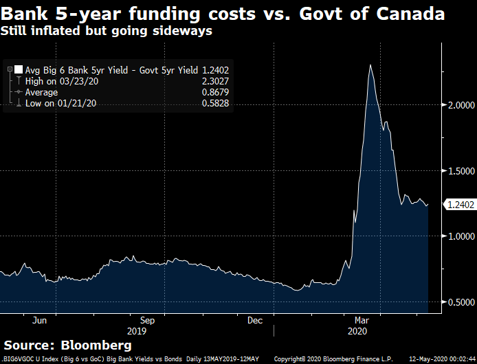 bank 5-year funding costs vs. 5-year bond yield spread