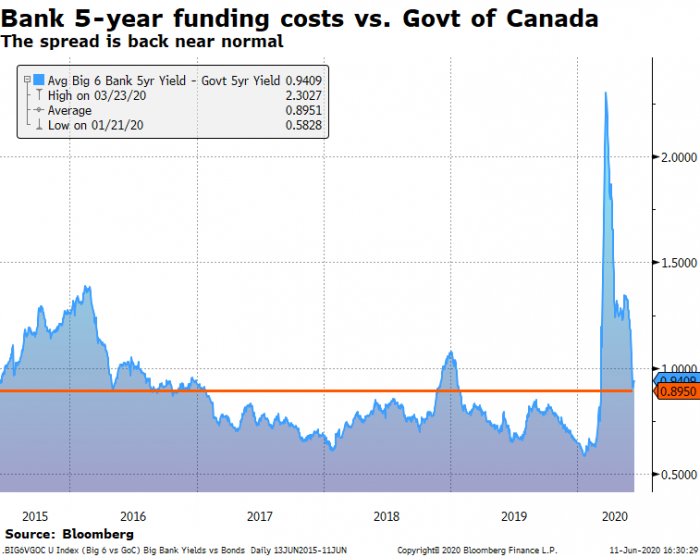 Banks' 5-year funding costs vs. 5-year yield