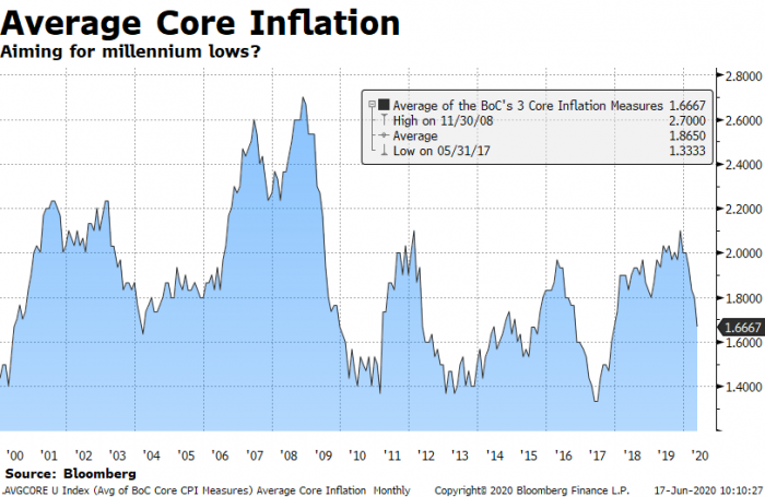 Average core inflation in Canada