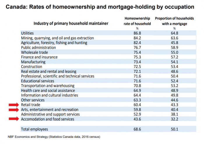 Canadian rate of homeownership