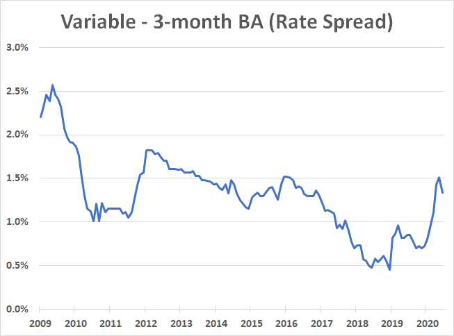 Variable and three month bankers' acceptances spread