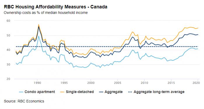 RBC housing affordability measures chart