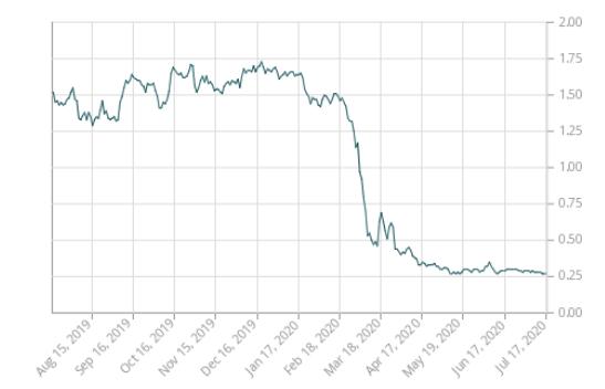 Historic Canadian 2yr Bond Yield