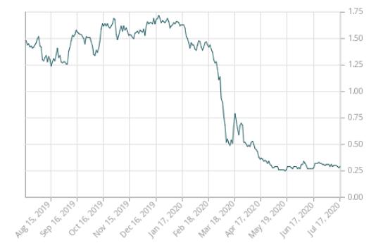 Historic 3yr bond yields