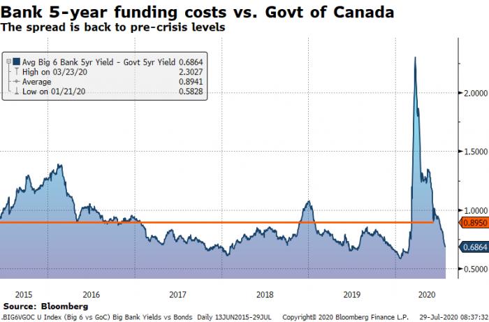 Big bank 5-year funding costs vs bond yields