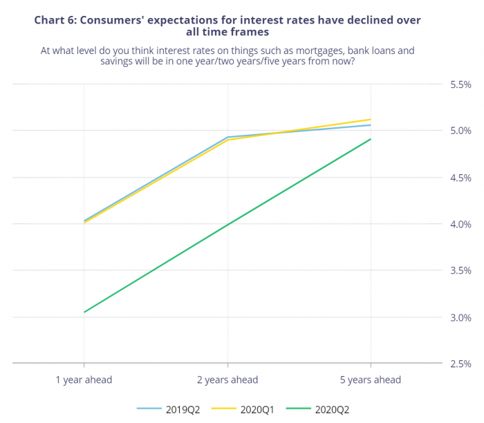 consumers' expectations for interest rates