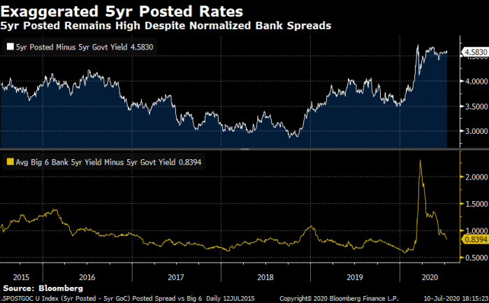 5-year posted rates minus 5-year government bond yield