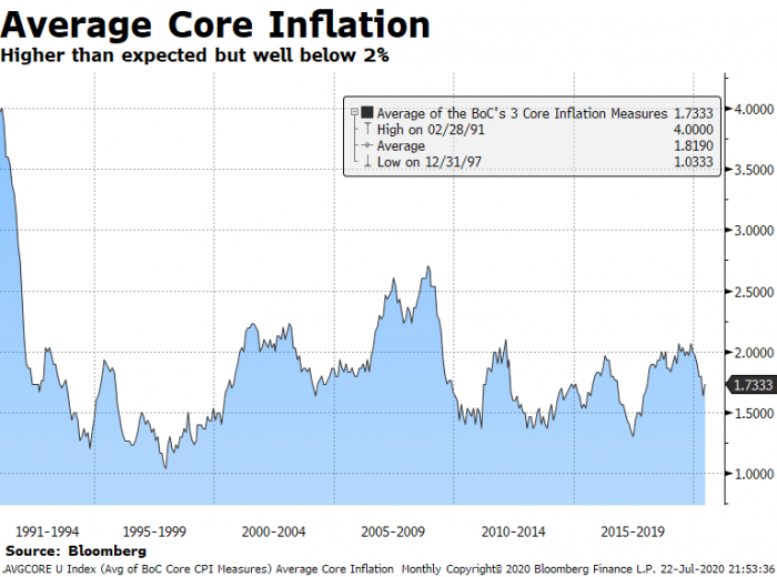 Canada Average Core Inflation