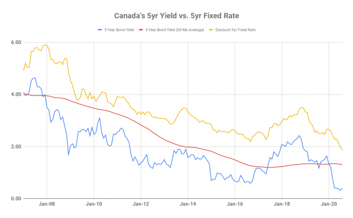 Canada's 5-year yield vs. 5-year fixed rate