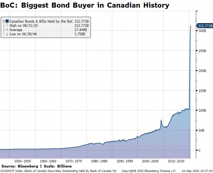 Bank of Canada is the biggest bond buyer in Canadian history