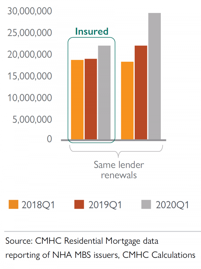 same lender renewals in canada from 2018 to 2020