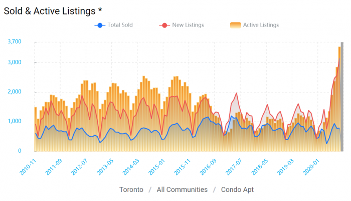 sold and active condo listings in Toronto